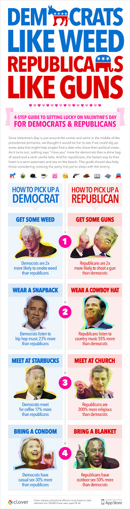 Is It Better to Date a Democrat or a Republican?